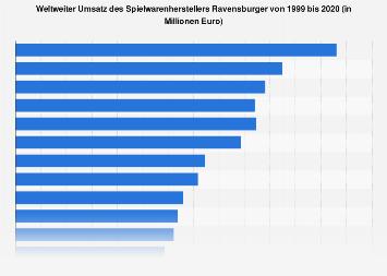Weltweiter Umsatz des Spielwarenherstellers Ravensburger bis 2017