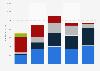 Umsatz von Electronic Arts nach Konsolen-Plattform bis 2011