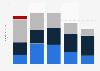 Umsatz von Electronic Arts nach Handheld-Plattform bis 2011