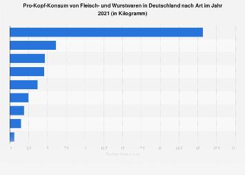 Pro-Kopf-Konsum von Fleisch- und Wurstwaren in Deutschland nach Art bis 2016