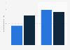 Ausgaebn für Internetwerbung vs. Zeitungswerbung 2012