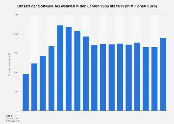 Umsatz der Software AG weltweit bis 2018
