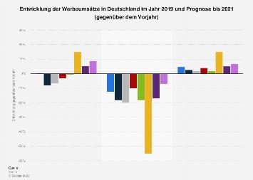 Entwicklung der Werbeumsätze in Deutschland bis 2020 (gegenüber Vorjahr)