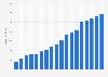 Umsatz von United Internet bis 2017