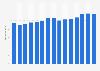 Umsatz von Vodafone Deutschland bis 2015/2016