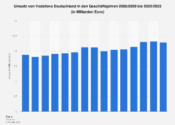 Umsatz von Vodafone Deutschland bis 2017/2018