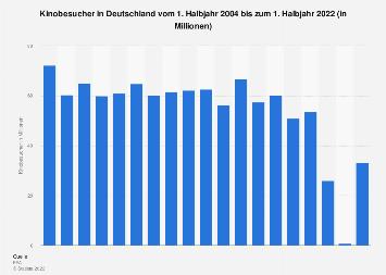 Kinobesucher in Deutschland bis 2018 (jeweils 1. Halbjahr)