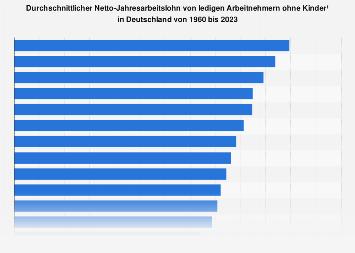 Durchschnittlicher Jahresarbeitslohn je Arbeitnehmer in Deutschland bis 2016