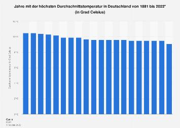 Wärmste Jahre in Deutschland nach Durchschnittstemperatur bis 2018