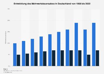 Entwicklung des Mehrwertsteuersatzes in Deutschland bis 2017