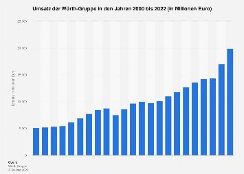 Umsatz der Würth-Gruppe bis 2017