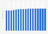 Stromversorger - Anzahl der Kunden in Deutschland bis 2016