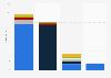 Umsatz der weltweiten Sport-Event-Märkte 2013