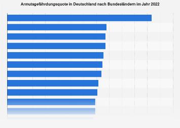 Armutsgefährdungsquote in Deutschland nach Bundesländern 2018