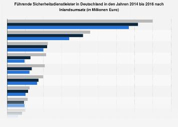Umsatzstärkste Sicherheitsdienstleister in Deutschland bis 2016