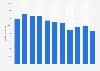 Umsatz von MAN SE bis 2017
