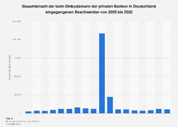 Beschwerden beim Ombudsmann der privaten Banken bis 2017