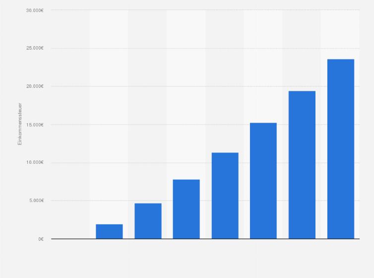 einkommensteuerbelastung f r ausgew hlte einkommen in deutschland 2015 statistik. Black Bedroom Furniture Sets. Home Design Ideas