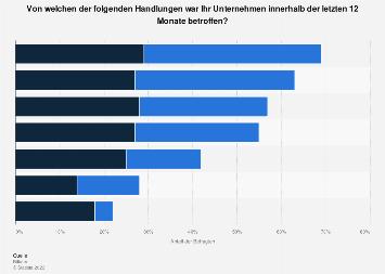 Umfrage zur Art der Vorfälle von Datendiebstahl oder Industriespionage 2019