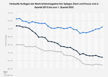 Auflagen von Spiegel, Stern und Focus bis zum 3. Quartal 2017
