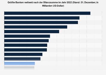 Top Banken weltweit nach der Bilanzsumme 2017