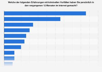 Umfrage zu Erfahrungen mit Internetkriminalität in Deutschland 2016