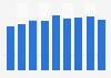 Bruttowerbeausgaben der Pkw-Hersteller in Deutschland bis 2015