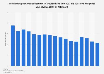 Prognose zur Arbeitslosenzahl in Deutschland bis 2019