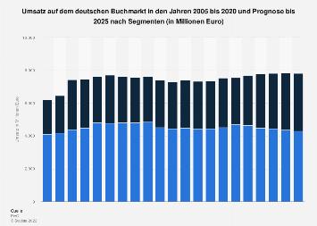 Prognose zum Umsatz auf dem Buchmarkt in Deutschland bis 2022 (nach Segmenten)