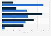 Umfrage: Bekanntheit von E-book/E-Reader