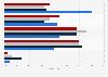 Umfrage - Bekanntheit von E-Readern im Ländervergleich
