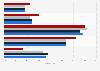Umfrage - Bekanntheit des E-Book im Ländervergleich
