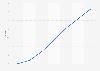 Prognose zum Marktanteil des E-Book in Deutschland bis 2015