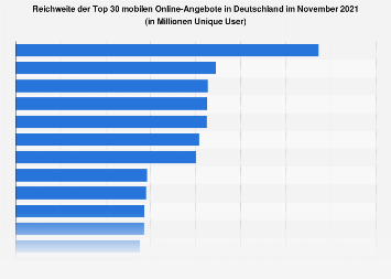 Reichweite der mobilen Online-Angebote (ab 10 Jahre) in Deutschland im April 2018