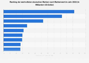 Ranking der wertvollsten deutschen Marken 2018