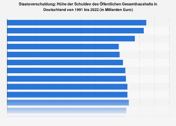 Staatsverschuldung: Schulden des Öffentlichen Gesamthaushalts in Deutschland bis 2017