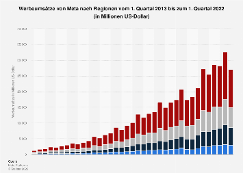 Werbeumsätze von Facebook nach Regionen bis zum 1. Quartal 2019