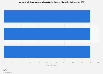 Deutsche Kernkraftwerke - Laufzeit ab 2018