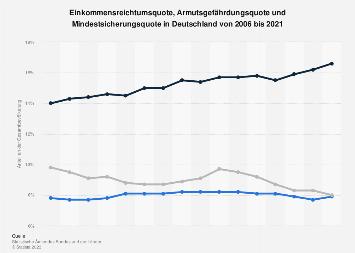 Einkommensreichtum und Armut in Deutschland (Quoten) bis 2018