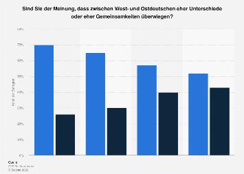 Unterschiede und Gemeinsamkeiten bei West- und Ostdeutschen