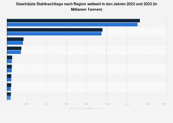 Stahl - Geschätzte Nachfrage nach Regionen weltweit 2018