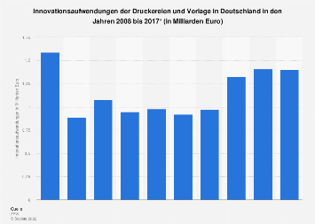 Innovationsaufwendungen deutscher Druckereien und Verlage bis 2017