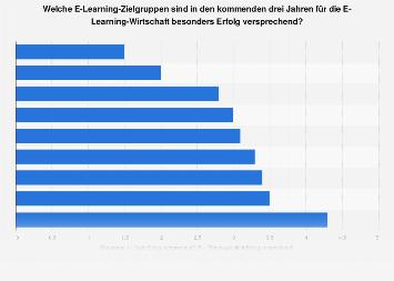 Umfrage zu Erfolg versprechenden Zielgruppen für die E-Learning-Wirtschaft 2017/18