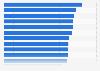 Einstiegsgehälter im Marketing in Deutschland 2014 (nach Bundesländern)
