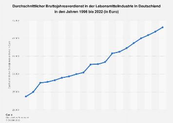 Bruttojahresverdienst in der Lebensmittelindustrie in Deutschland bis 2017