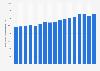 Bruttojahresverdienst in der Herstellung von Datenverarbeitungsgeräten bis 2018