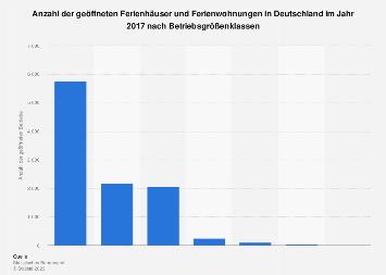 Geöffnete Ferienhäuser und Ferienwohnungen in Deutschland 2017