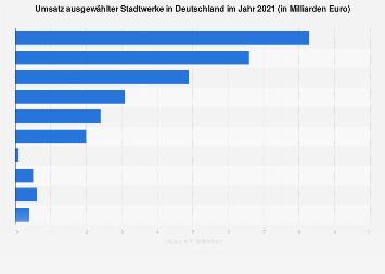 Umsatz ausgewählter Stadtwerke in Deutschland 2017