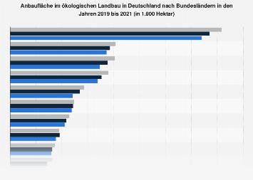 Anbaufläche im ökologischen Landbau in Deutschland nach Bundesländern 2016
