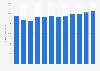 Abfallentsorgung - Umsatz kommunaler Unternehmen in Deutschland bis 2016